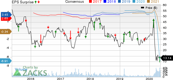 Avis Budget Group Inc Price, Consensus and EPS Surprise