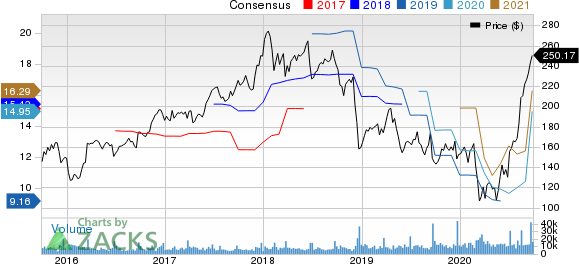 FedEx Corporation Price and Consensus