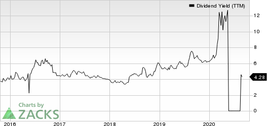 Aegon NV Dividend Yield (TTM)