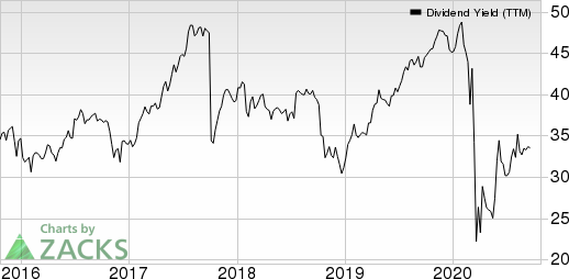 Fidelity National Financial, Inc. Dividend Yield (TTM)