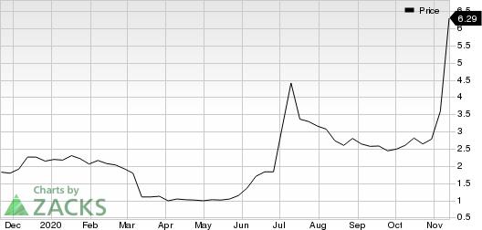 ElectraMeccanica Vehicles Corp. Price
