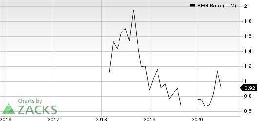 IIVI Incorporated PEG Ratio (TTM)