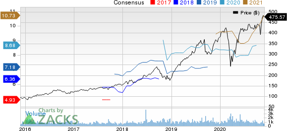 Fair Isaac Corporation Price and Consensus