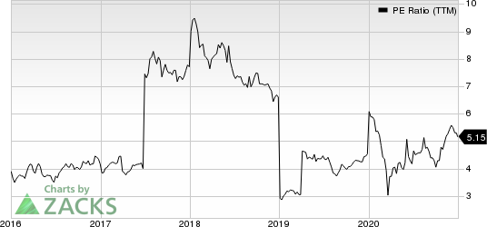 Shinhan Financial Group Co Ltd PE Ratio (TTM)
