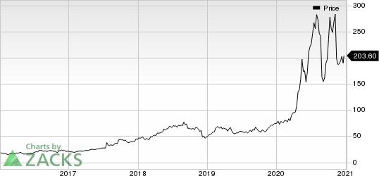 Quidel Corporation Price