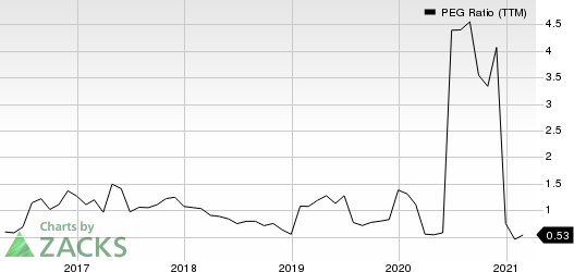 The Goldman Sachs Group, Inc. PEG Ratio (TTM)
