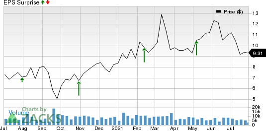 American Axle & Manufacturing Holdings, Inc. Price and EPS Surprise
