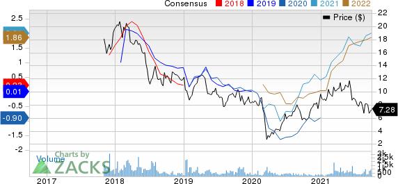 Nexa Resources S.A. Price and Consensus
