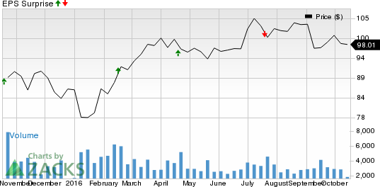 Is a Surprise Coming for Genuine Parts (GPC) This Earnings Season?