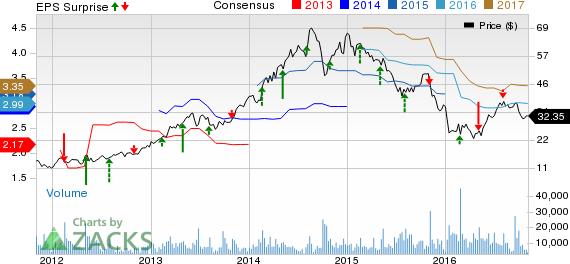 Avis (CAR) Tops Q3 Earnings & Sales, Tweaks View; Stock Up