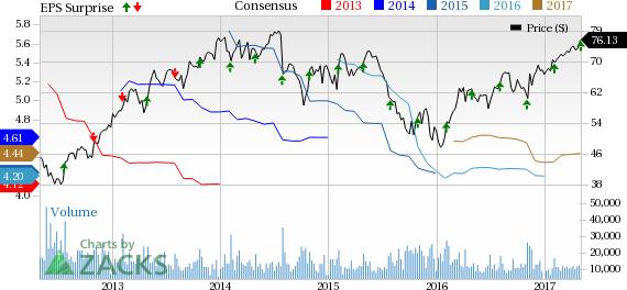 Eaton Corp. (ETN) Beats Q1 Earnings, Revenue Estimates