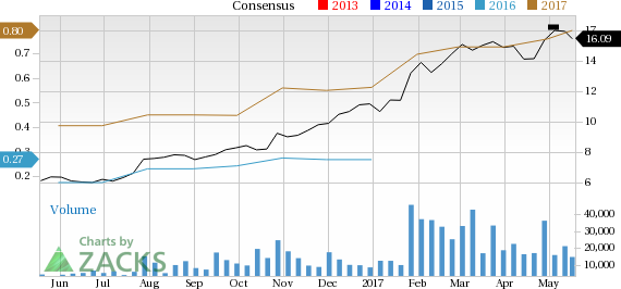 STMicroelectronics (STM): Strong Industry, Solid Earnings Estimate Revisions
