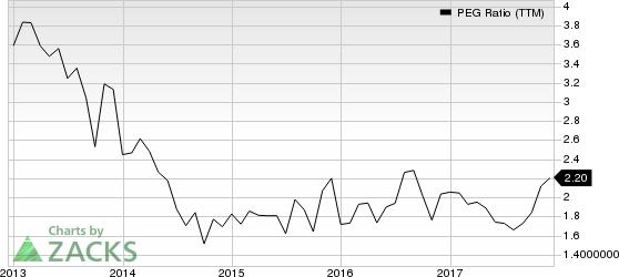 Universal Forest Products, Inc. PEG Ratio (TTM)