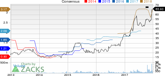 KMG Chemicals, Inc. Price and Consensus