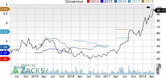 Autohome Inc. Price and Consensus