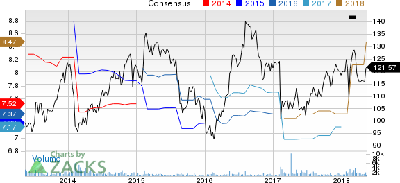 Dun & Bradstreet Corporation (The) Price and Consensus