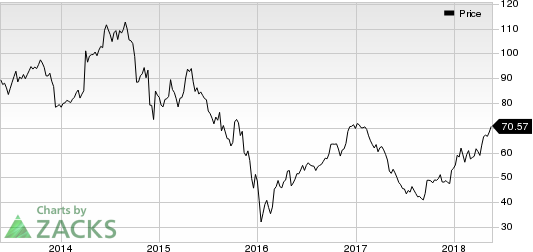 Anadarko Petroleum Corporation Price