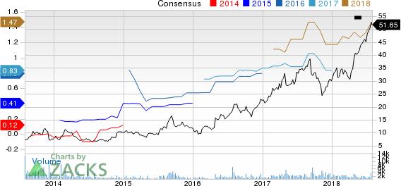 BioTelemetry, Inc. Price and Consensus