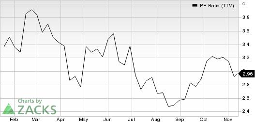 Warrior Met Coal Inc. PE Ratio (TTM)