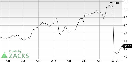 Dell Technologies Inc. Price