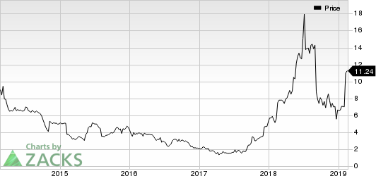eGain Corporation Price
