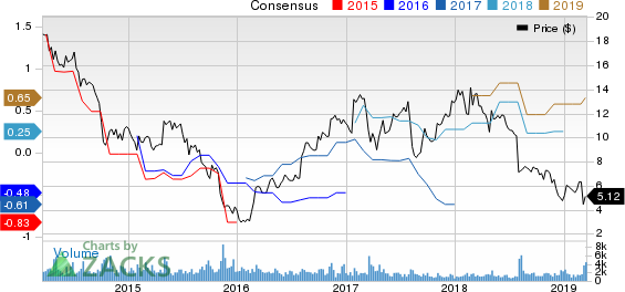 Titan International, Inc. Price and Consensus
