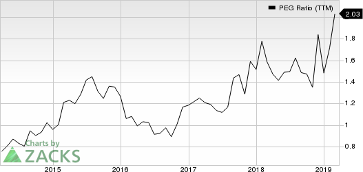 Spirit Aerosystems Holdings, Inc. PEG Ratio (TTM)