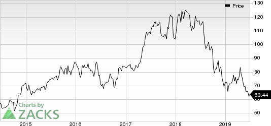 Ryanair Holdings PLC Price