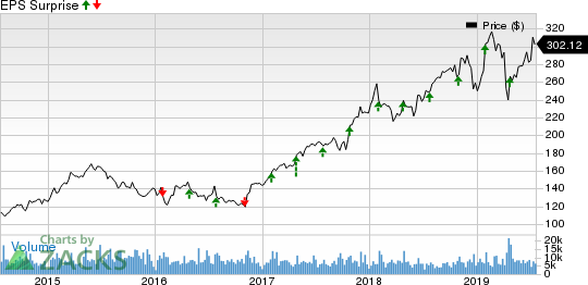 Anthem, Inc. Price and EPS Surprise