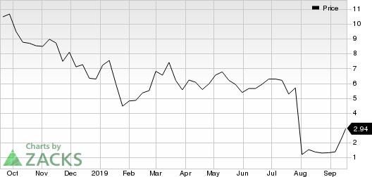 Lexicon Pharmaceuticals, Inc. Price