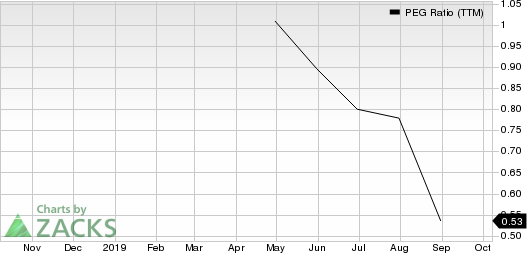 Focus Financial Partners Inc. PEG Ratio (TTM)