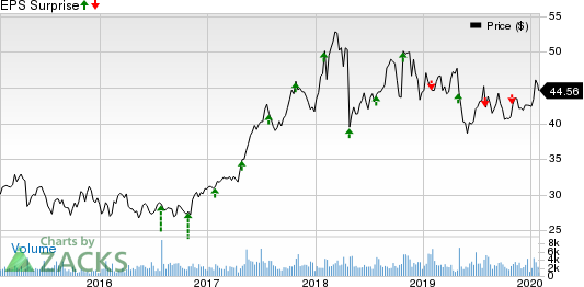 National Instruments Corporation Price and EPS Surprise