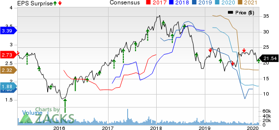 Huntsman Corporation Price, Consensus and EPS Surprise