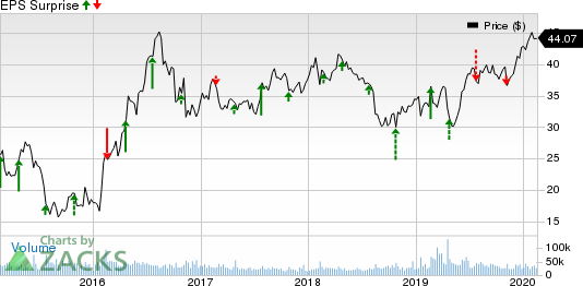 Newmont Goldcorp Corporation Price and EPS Surprise