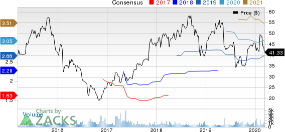 Virtusa Corporation Price and Consensus