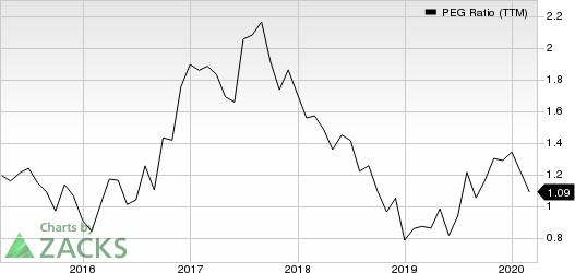 Polaris Industries Inc. PEG Ratio (TTM)