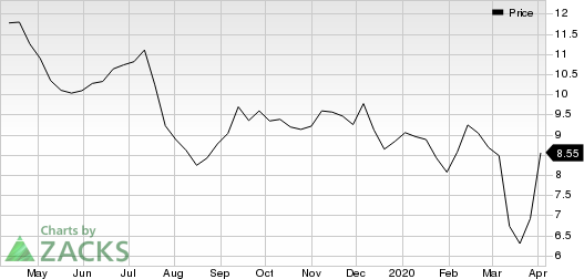Cameco Corporation Price