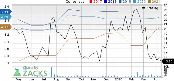 AVROBIO, Inc. Price and Consensus