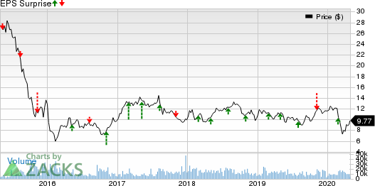 Element Solutions Inc Price and EPS Surprise