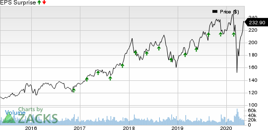 The Home Depot Inc Price and EPS Surprise