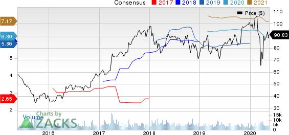FMC Corporation Price and Consensus