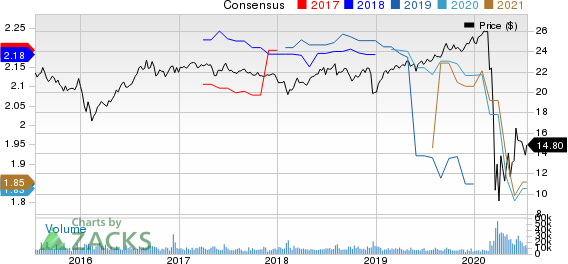 STARWOOD PROPERTY TRUST, INC. Price and Consensus