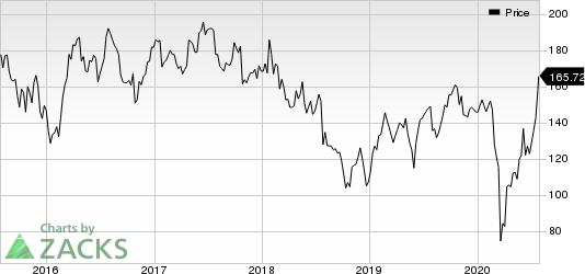 Whirlpool Corporation Price