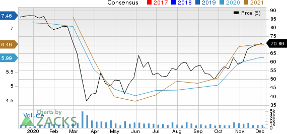 BOK Financial Corporation Price and Consensus