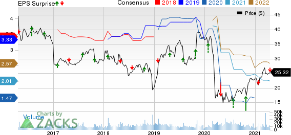 Xerox Holdings Corporation Price, Consensus and EPS Surprise
