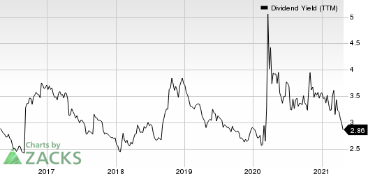 First American Financial Corporation Dividend Yield (TTM)
