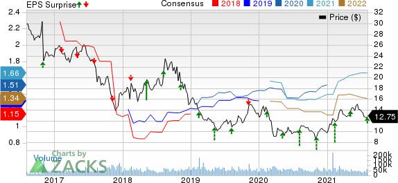 Lumen Technologies, Inc. Price, Consensus and EPS Surprise