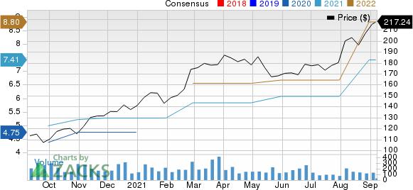 Kadant Inc. Price and Consensus