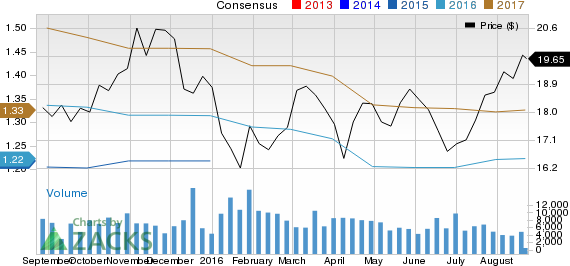 Is Associated Banc-Corp (ASB) Stock a Solid Choice Right Now?