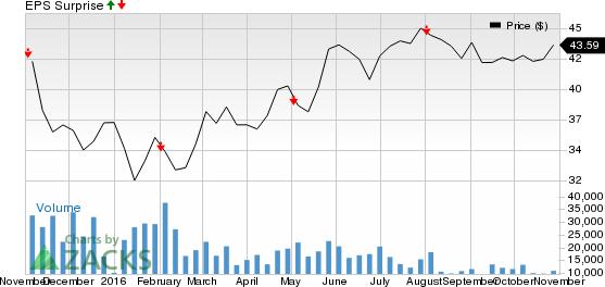 Archer Daniels (ADM) Tops Q3 Earnings, Stock Jumps 2.6%